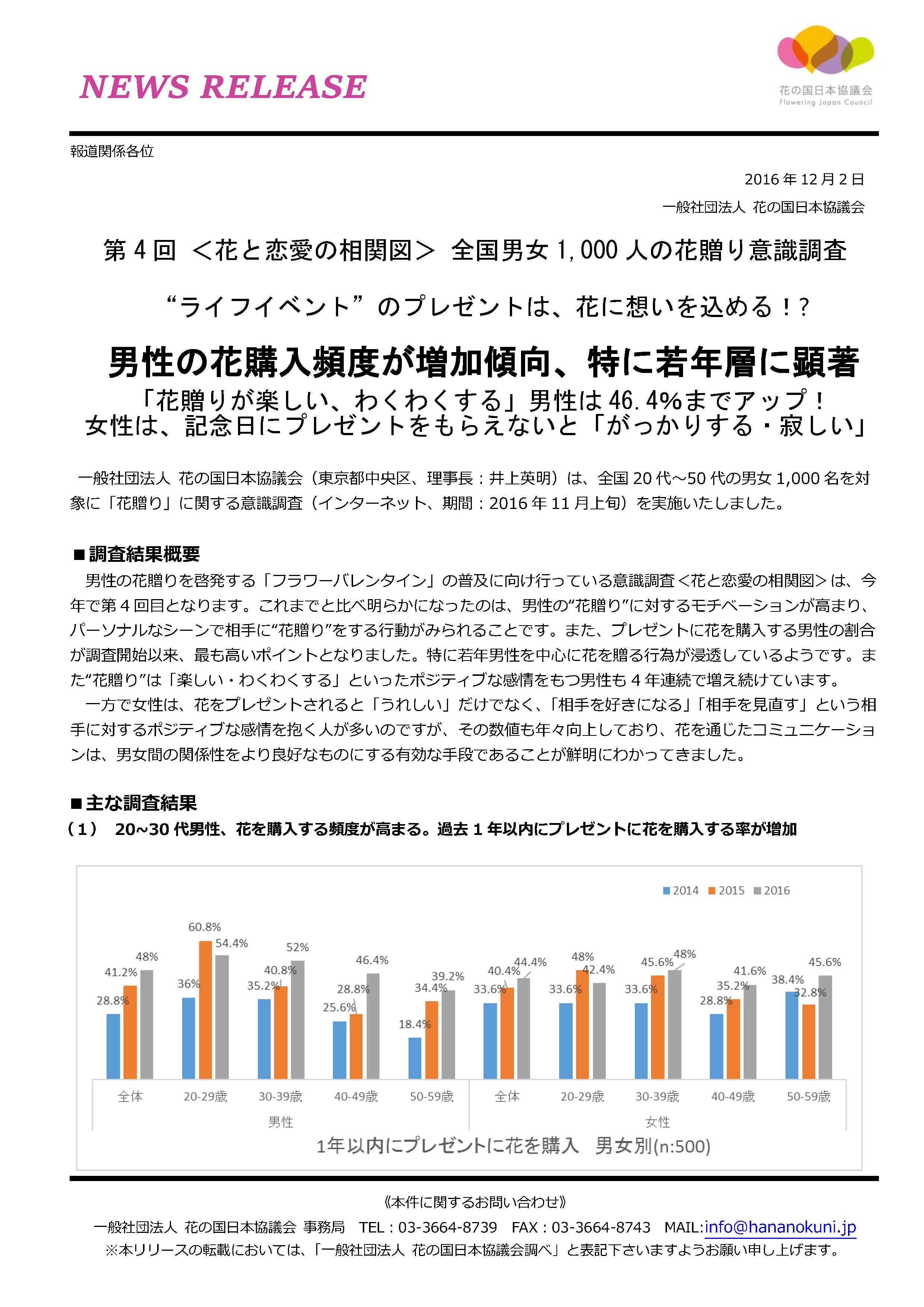 fjc%e3%83%8b%e3%83%a5%e3%83%bc%e3%82%b9%e3%83%aa%e3%83%aa%e3%83%bc%e3%82%b9_20161202_%e7%ac%ac4%e5%9b%9e%e8%8a%b1%e3%81%a8%e6%81%8b%e6%84%9b%e3%81%ae%e7%9b%b8%e9%96%a2%e5%9b%b3_%e3%83%9a%e3%83%bc