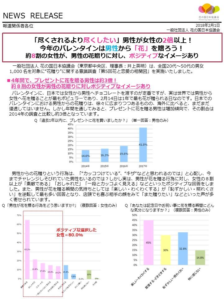 最終稿【花の国日本協議会様】調査リリースdraft0201